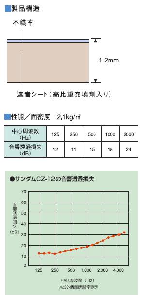 防音シート/遮音シート「サンダムCZ-12」厚さ1.2mm×幅940mm×長さ10m【送料無料】